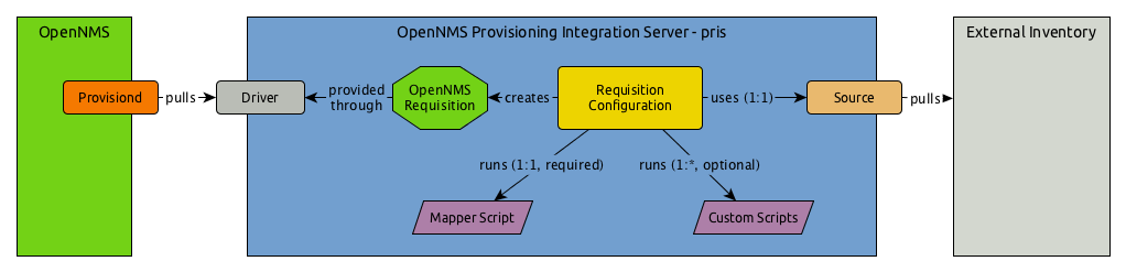 OpenNMS PRIS overview